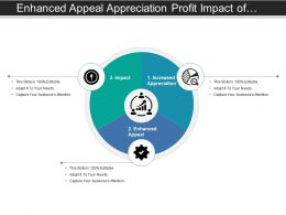Enhanced Appeal Appreciation Profit Impact Of Market Strategy Pie Chart With Icons