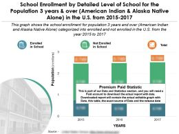 Enlistment By Level Of School For 3 Years Over American Indian Alaska Native Alone In US 2015-17