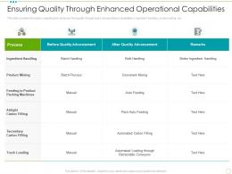 Ensuring Quality Through Enhanced Operational Capabilities Food Safety Excellence