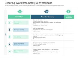 Ensuring Workforce Safety At Warehouse Inventory Management System Ppt Icons