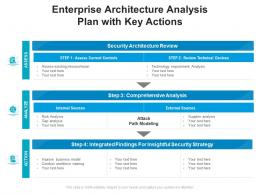 Enterprise Architecture Analysis Plan With Key Actions