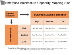 Enterprise Architecture Capability Mapping Plan