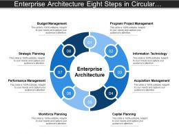Enterprise Architecture Eight Steps In Circular Fashion