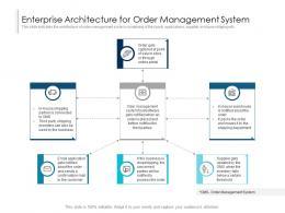 Enterprise Architecture For Order Management System