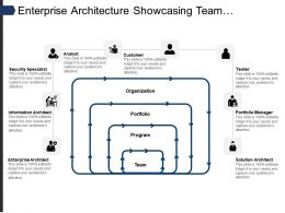 Enterprise Architecture Showcasing Team Program Portfolio Organization