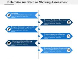 Enterprise Architecture Showing Assessment Product Evaluation And Selection