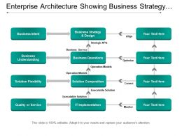 Enterprise Architecture Showing Business Strategy Design And Operations