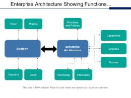 Enterprise Architecture Showing Functions Processes Information And Technology