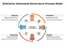 Enterprise Automated Governance Process Model