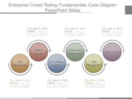 Enterprise Crowd Testing Fundamentals Cycle Diagram Powerpoint Slides