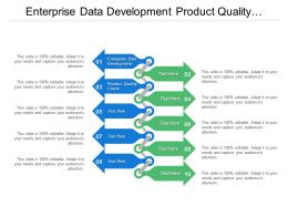 Enterprise Data Development Product Quality Check Data Item
