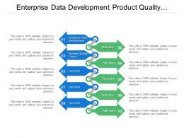 Enterprise Data Development Product Quality Check Data Item