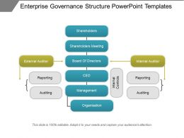 Enterprise Governance Structure Powerpoint Templates