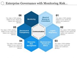Enterprise Governance With Monitoring Risk Management