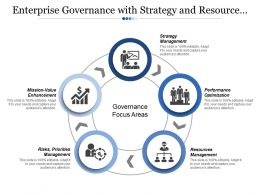 Enterprise Governance With Strategy And Resource Performance Optimization