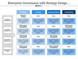 Enterprise Governance With Strategy Design Implementation Controlling