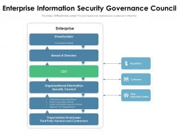 Enterprise Information Security Governance Council