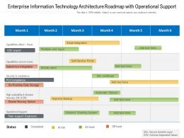 Enterprise Information Technology Architecture Roadmap With Operational Support