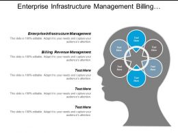 Enterprise Infrastructure Management Billing Revenue Management Strategic Planning Cpb