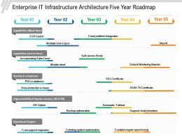 Enterprise IT Infrastructure Architecture Five Year Roadmap