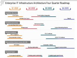 Enterprise IT Infrastructure Architecture Four Quarter Roadmap