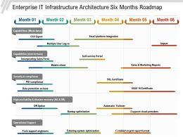 Enterprise IT Infrastructure Architecture Six Months Roadmap
