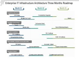 Enterprise IT Infrastructure Architecture Three Months Roadmap