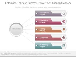 Enterprise Learning Systems Powerpoint Slide Influencers