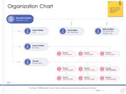 Enterprise Management Organization Chart Ppt Professional