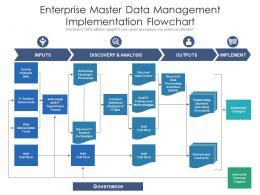 Enterprise Master Data Management Implementation Flowchart