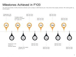 Enterprise Performance Analysis Milestones Achieved In Fy20 January To December Ppt Ideas
