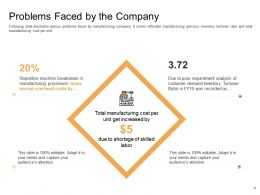Enterprise Performance Analysis Problems Faced By The Company Skilled Labor Ppt Images
