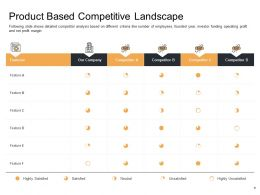 Enterprise Performance Analysis Product Based Competitive Landscape Founded Year Ppt Show