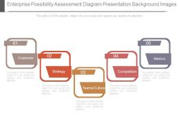 Enterprise Possibility Assessment Diagram Presentation Background Images