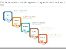 Enterprise Process Management Diagram Powerpoint Layout