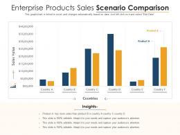 Enterprise Products Sales Scenario Comparison