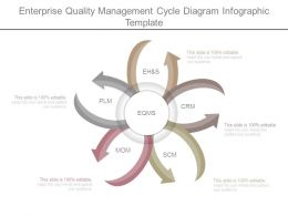 Enterprise Quality Management Cycle Diagram Infographic Template