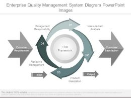 Enterprise Quality Management System Diagram Powerpoint Images
