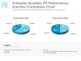 Enterprise Quarterly KPI Performance Scenario Comparison Chart