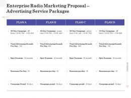 Enterprise Radio Marketing Proposal Advertising Service Packages Ppt Powerpoint Brochure