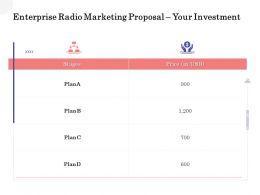 Enterprise Radio Marketing Proposal Your Investment Ppt Powerpoint Portfolio Outline