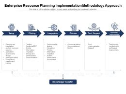 Enterprise Resource Planning Implementation Methodology Approach