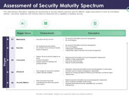 Enterprise Security Operations Assessment Of Security Maturity Spectrum Ppt Powerpoint Visual Aids