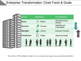 Enterprise Transformation Chart Facts And Goals Ppt Slide Design