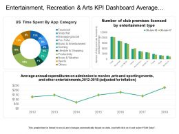 Entertainment Recreation And Arts Kpi Dashboard Average Annual Expenditure And Time Spent