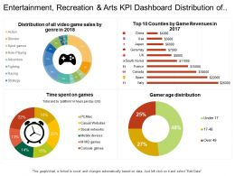 Entertainment Recreation And Arts Kpi Dashboard Distribution Of Video Game Sales