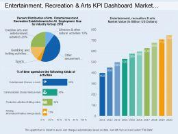 Entertainment Recreation And Arts Kpi Dashboard Market Value And Percentage Of Time Spend