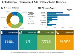 Entertainment Recreation And Arts Kpi Dashboard Revenue Players And Payers