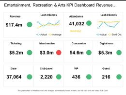 Entertainment Recreation And Arts Kpi Dashboard Revenue Ticketing Merchandise Vip And Guest