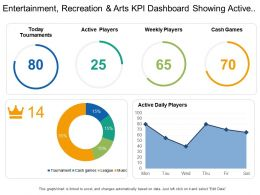 Entertainment Recreation And Arts Kpi Dashboard Showing Active Daily Players And Today Tournaments